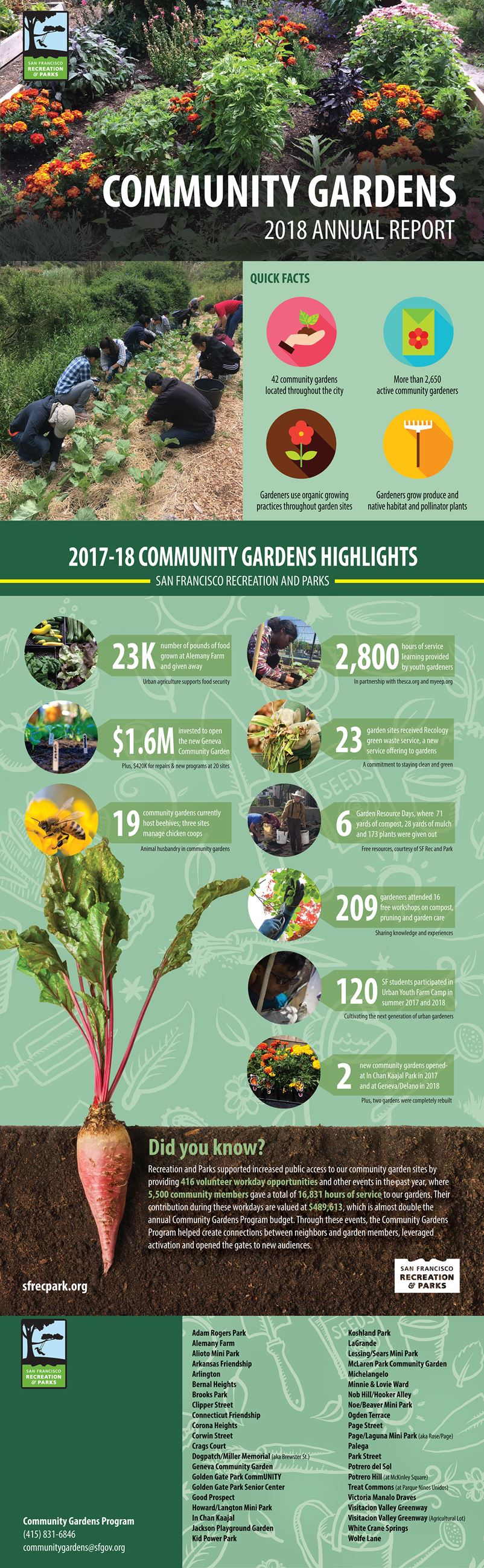 community gardens annual report 2018 Opens in new window